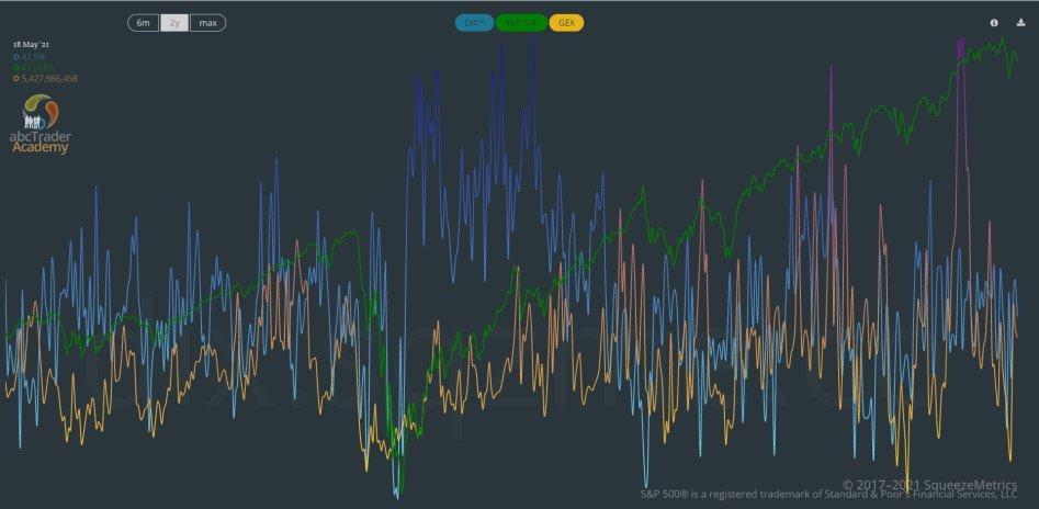 DIX GEX DarkPool Index