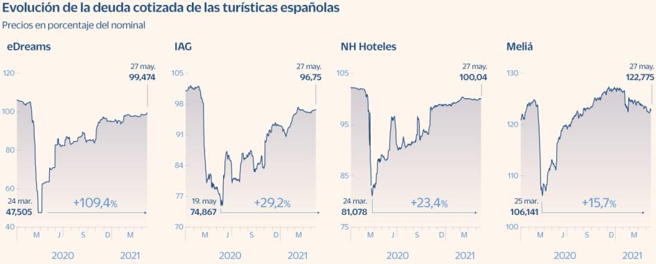 Sector Turistico
