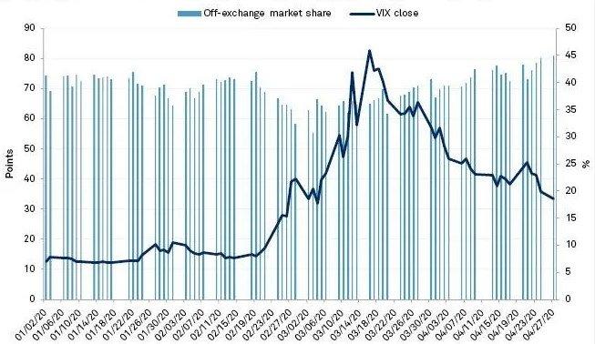 Negociaciónes en DarkPools Valores de la Bolsa de EEUU